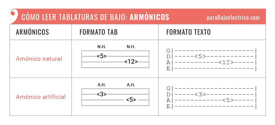 """Representación Armónicos """""""" tablaturas de bajo"""