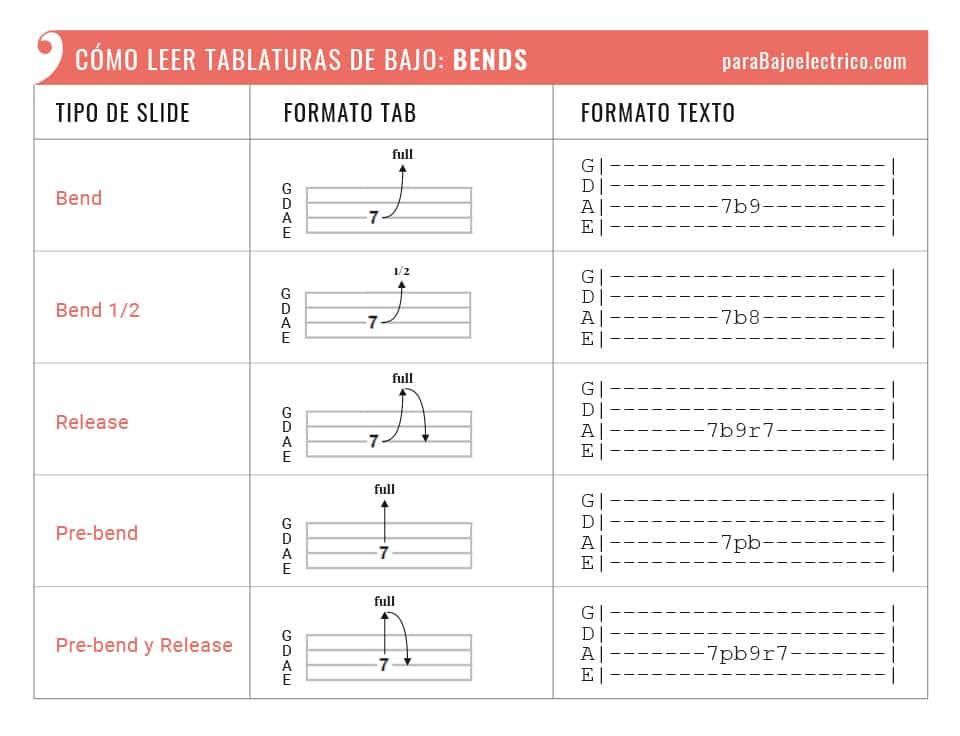 """Representación Bendings """"b"""", """"r"""" y """"pb"""" tablaturas de bajo"""
