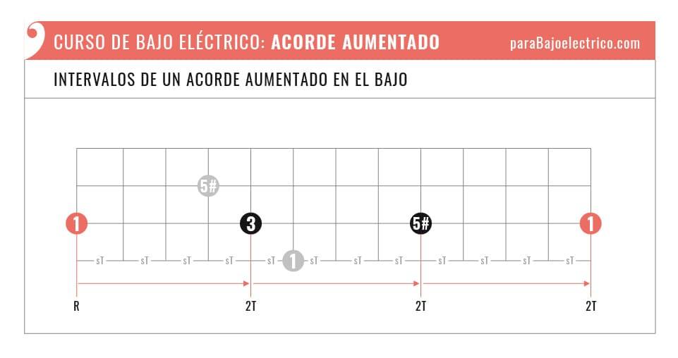 Intervalos de un Acorde Aumentado en el Bajo eléctrico