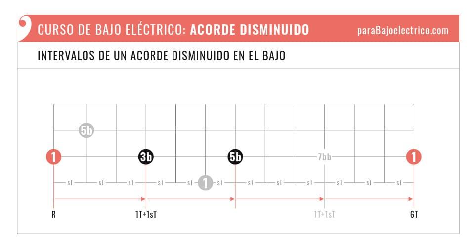 Intervalos de un Acorde Disminuido en el Bajo eléctrico