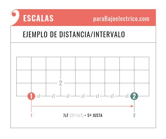 formas de expresar intervalos de las escalas en el Bajo
