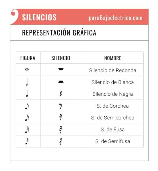 Silencios musicales