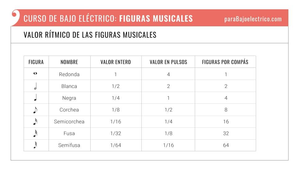El valor rítmico de las figuras musicales