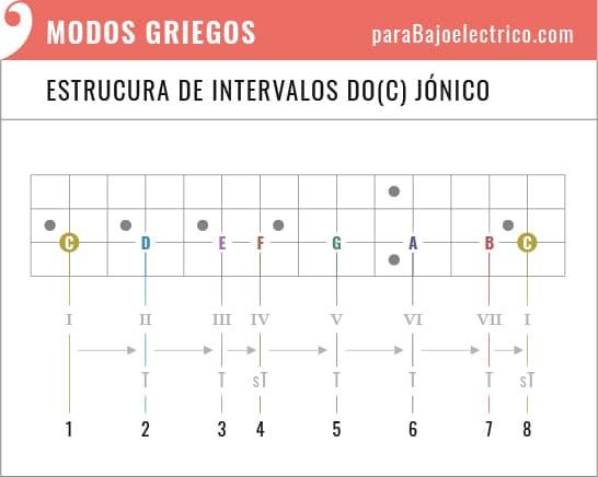 Estructura de Intervalos Do Jónico en el bajo eléctrico