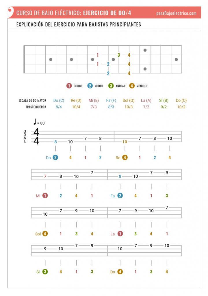 Explicación del Ejercicio de Do por cuatro para bajistas principiantes