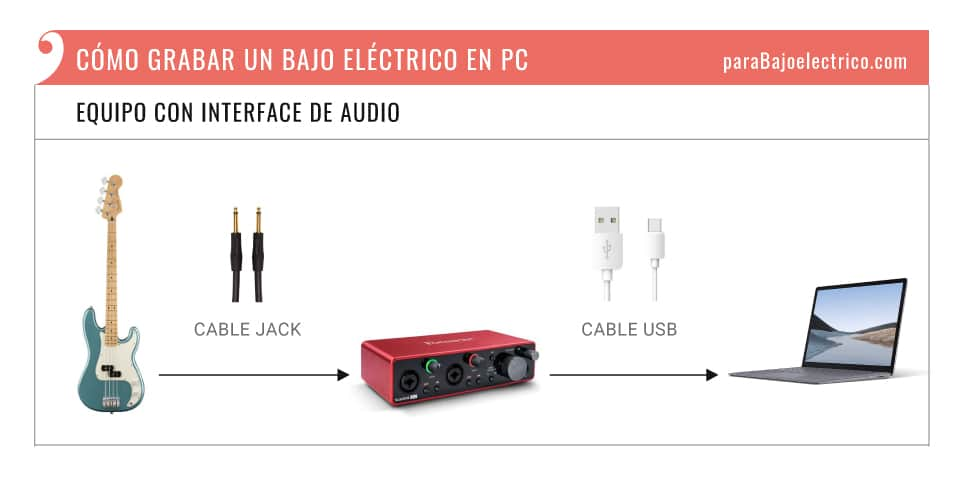 Equipo para grabar bajo con Interface de audio en PC