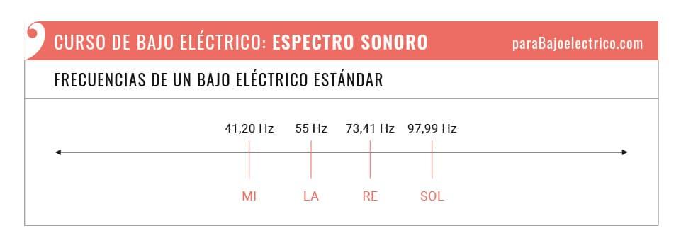 Frecuencias de un bajo eléctrico EADG