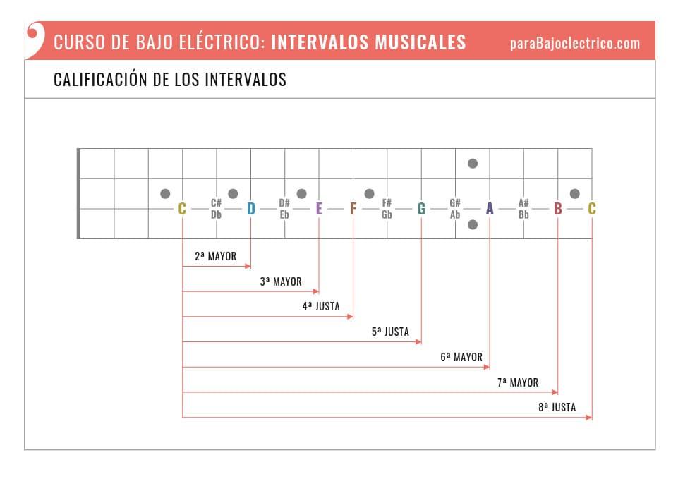 Calificación de los Intervalos musicales en el bajo eléctrico