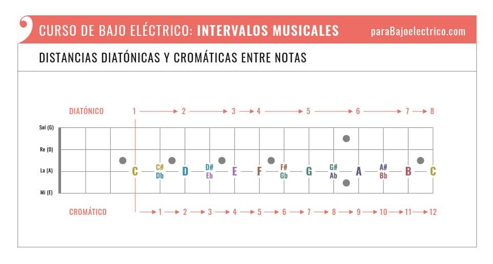 Distancias diatónicas y cromáticas de intervalos en el Bajo eléctrico