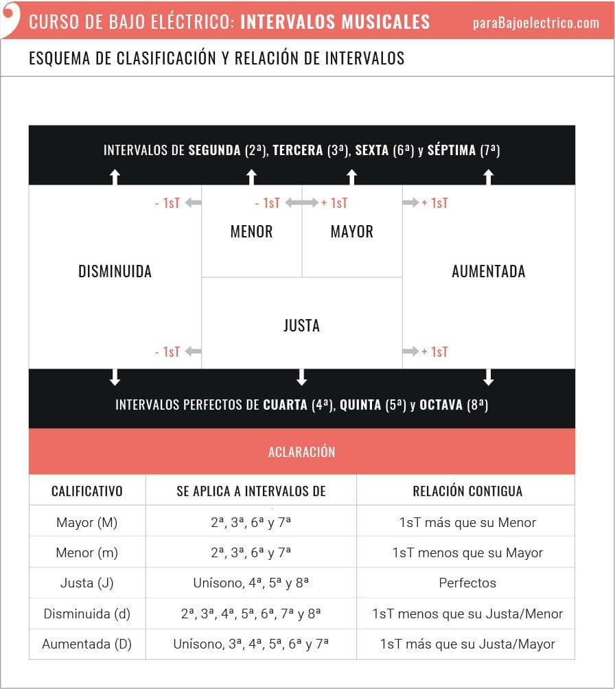 Esquema de clasificación y relación de intervalos en el bajo
