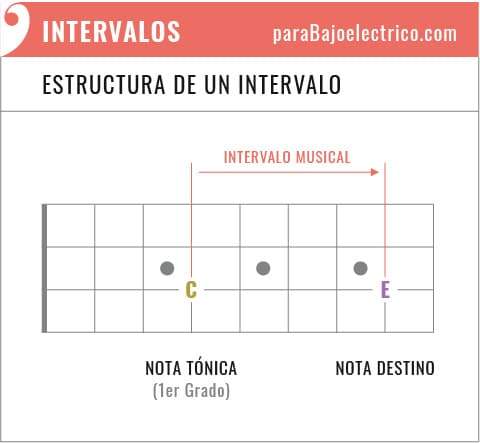 Estructura de un Intervalo musical
