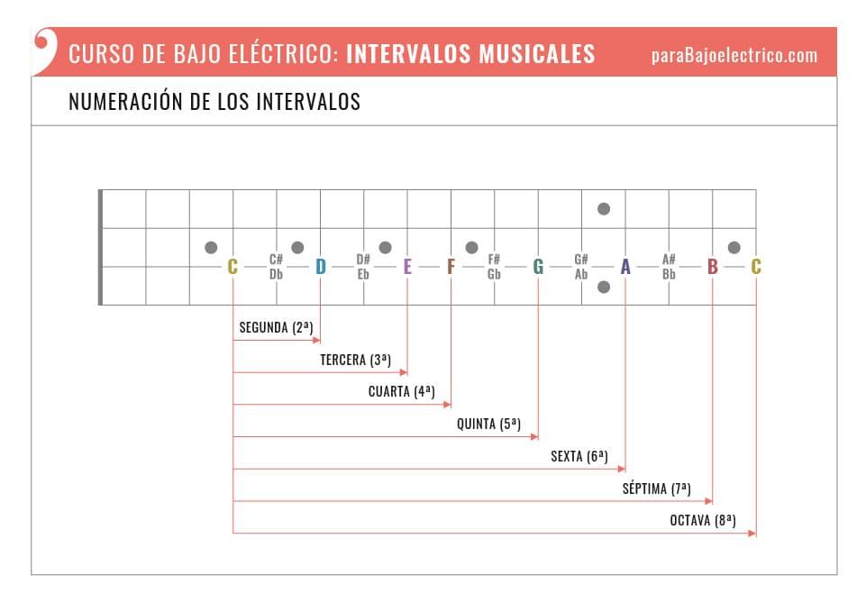 Numeración de los Intervalos musicales en el Bajo