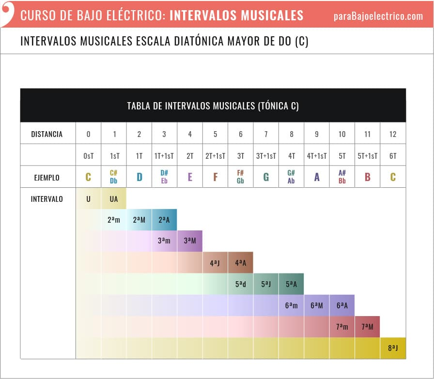 Tabla de Intervalos musicales en el bajo Nota tónica Do