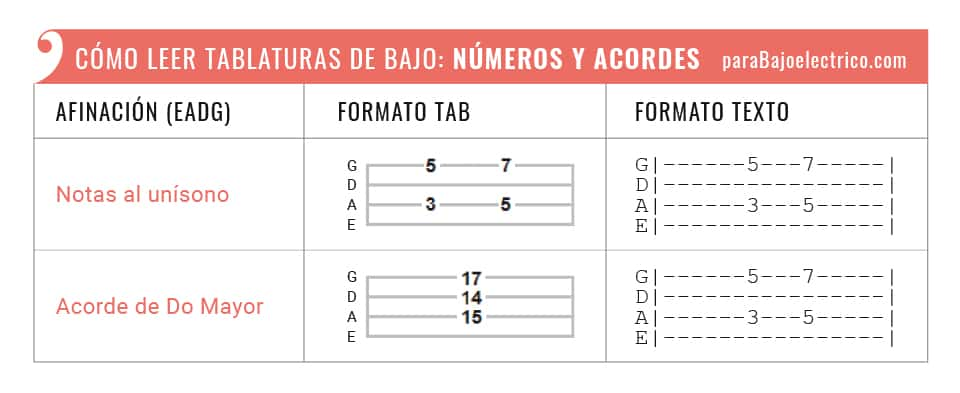 representación de números y acordes en tablaturas de bajo