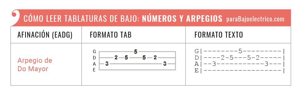 representación de números y arpegios en tablaturas de bajo