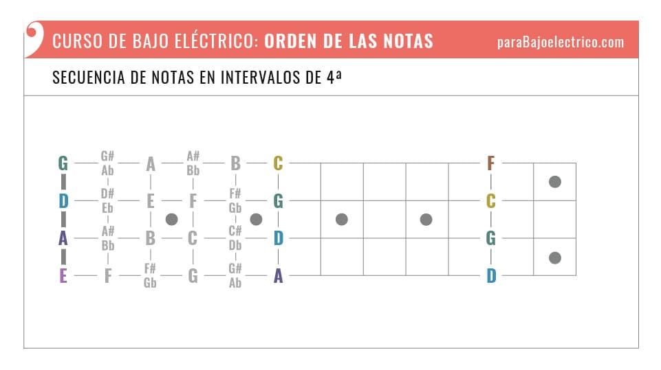Orden de las notas en el bajo eléctrico