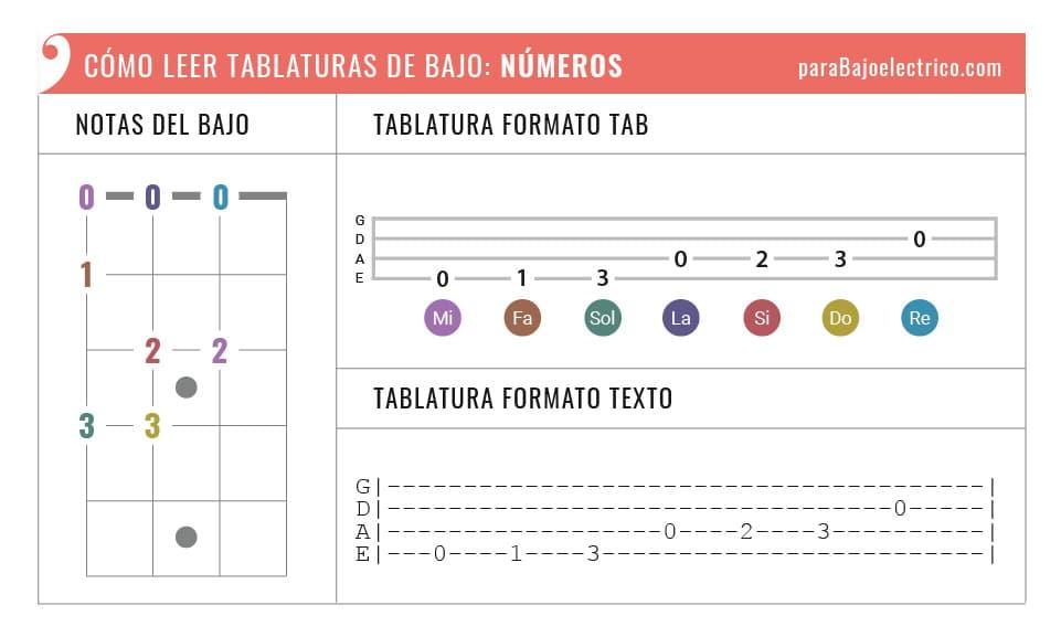 representación de los números y las notas en tablaturas de bajo
