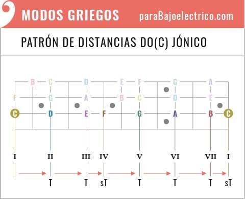 Patrón de distancias Do jónico en el Bajo eléctrico