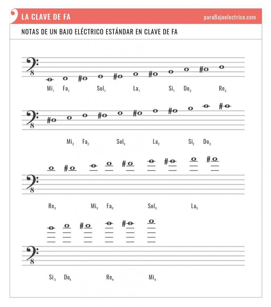 Pentagrama clave de fa notas bajo eléctrico