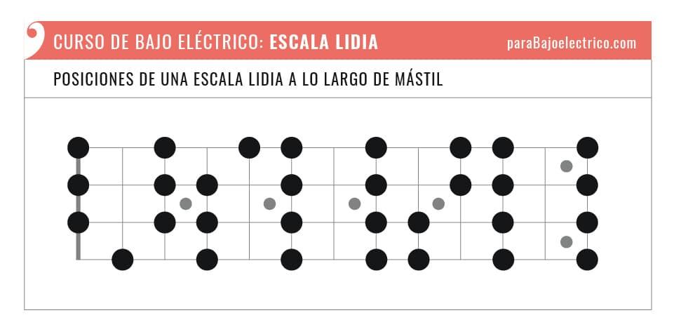 Posiciones de una escala Lidia para bajo eléctrico