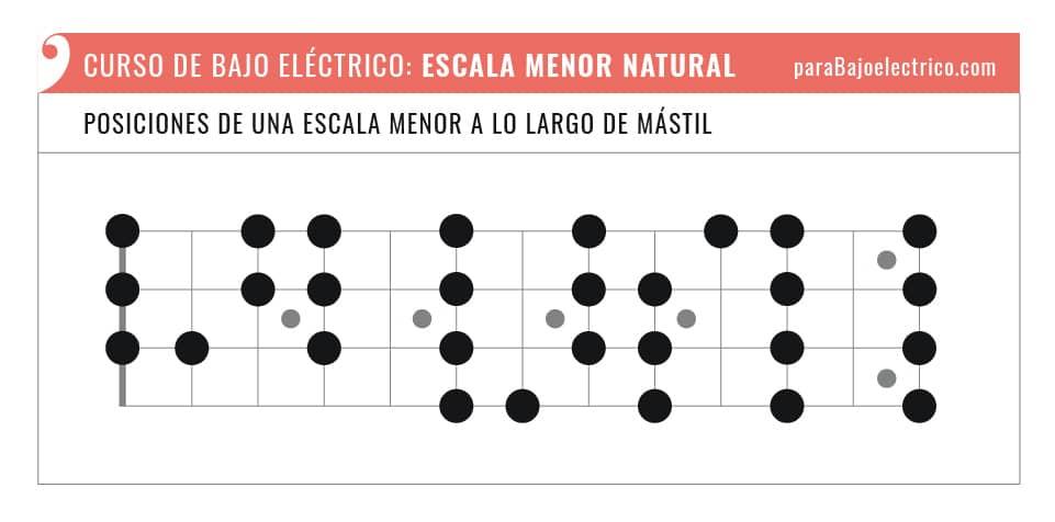 Posiciones escala menor natural en el bajo eléctrico