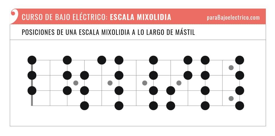 Posiciones de una escala Mixolidia para bajo eléctrico