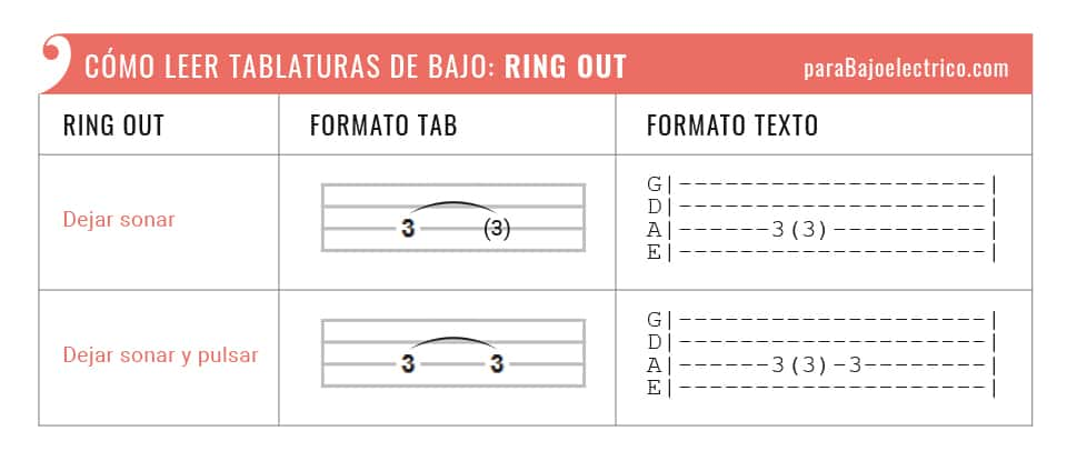 "Representación Ring out ""()"" tablaturas de bajo"