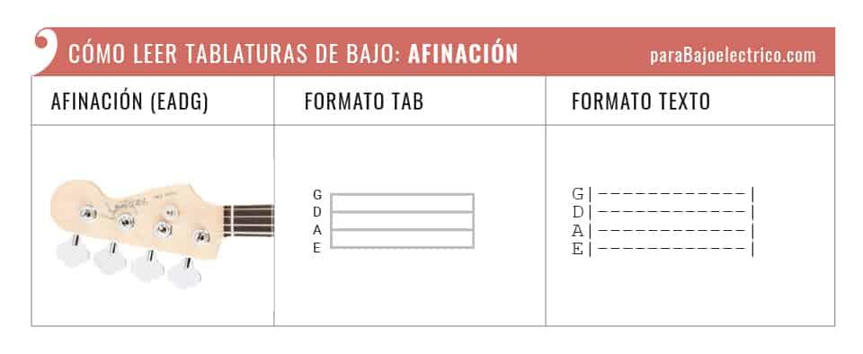 representación de la afinación en tablaturas de bajo
