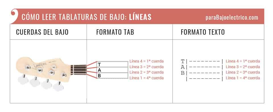representación de las cuerdas en tablaturas de bajo