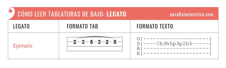 """Representación Legato """"h"""" y """"p"""" tablaturas de bajo"""