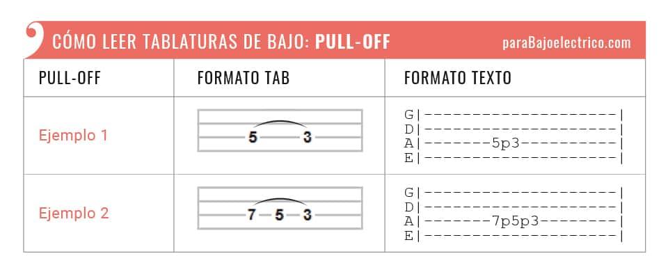 """Representación Pull-off """"p"""" tablaturas de bajo"""