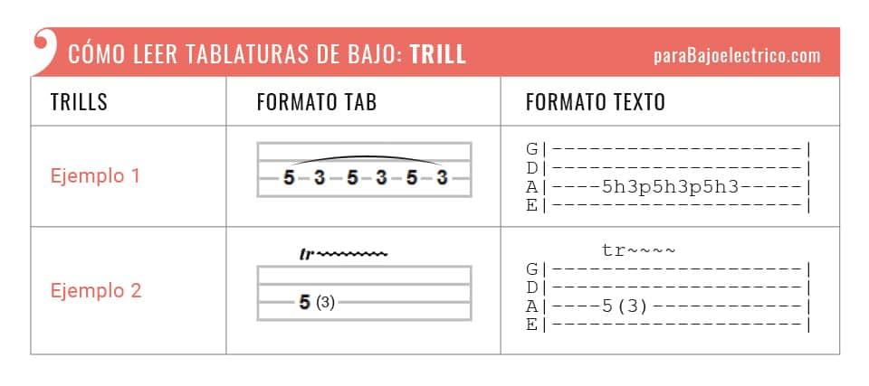 """Representación Trill """"tr."""" tablaturas de bajo"""